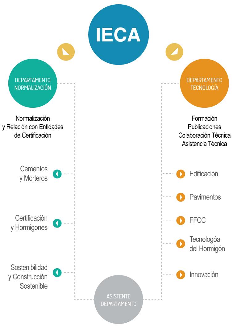 Organigrama del IECA | Instituto Español del Cemento y sus Aplicaciones